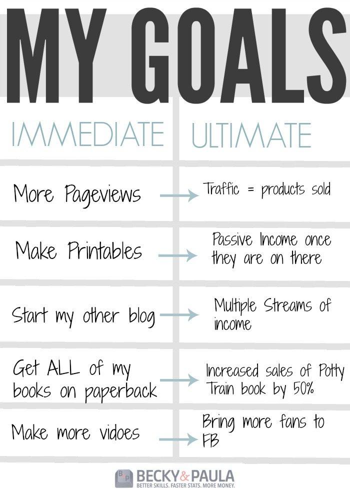 Becky's Goals